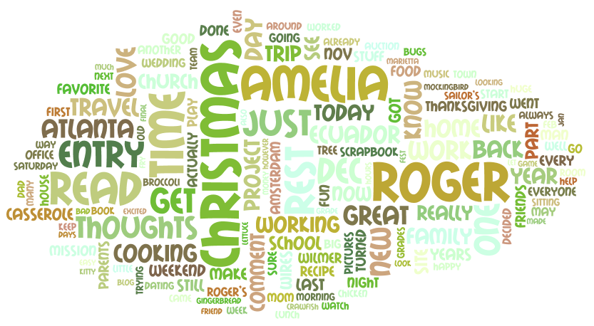 blog posts word cloud